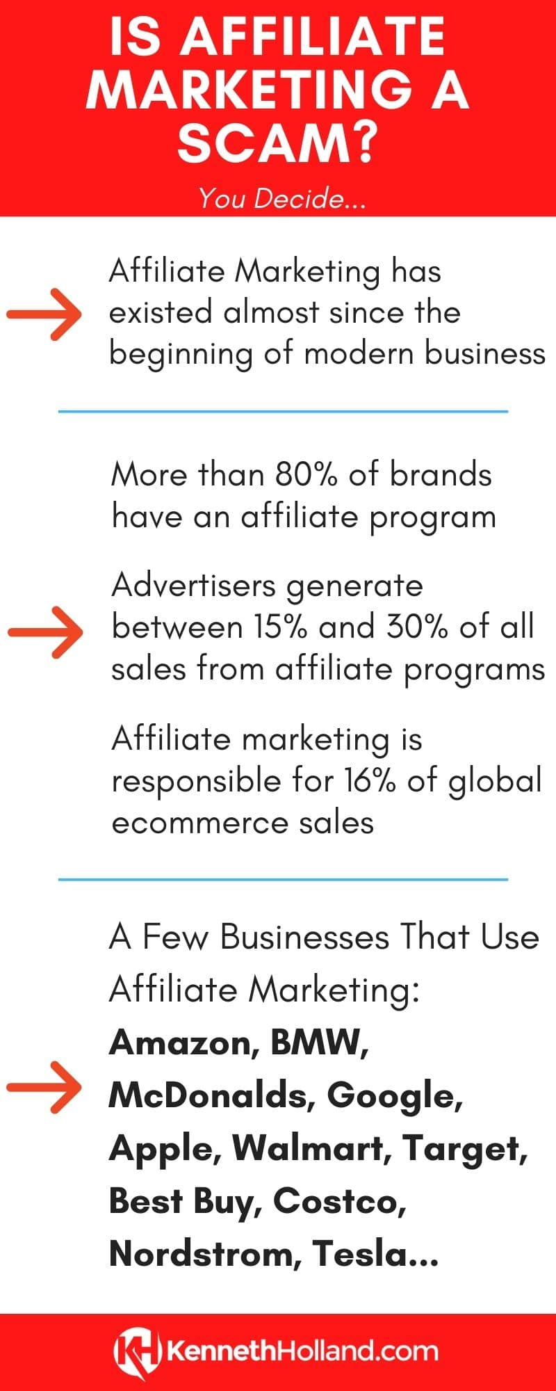 Is Affiliate Marketing a Scam - An Infographic