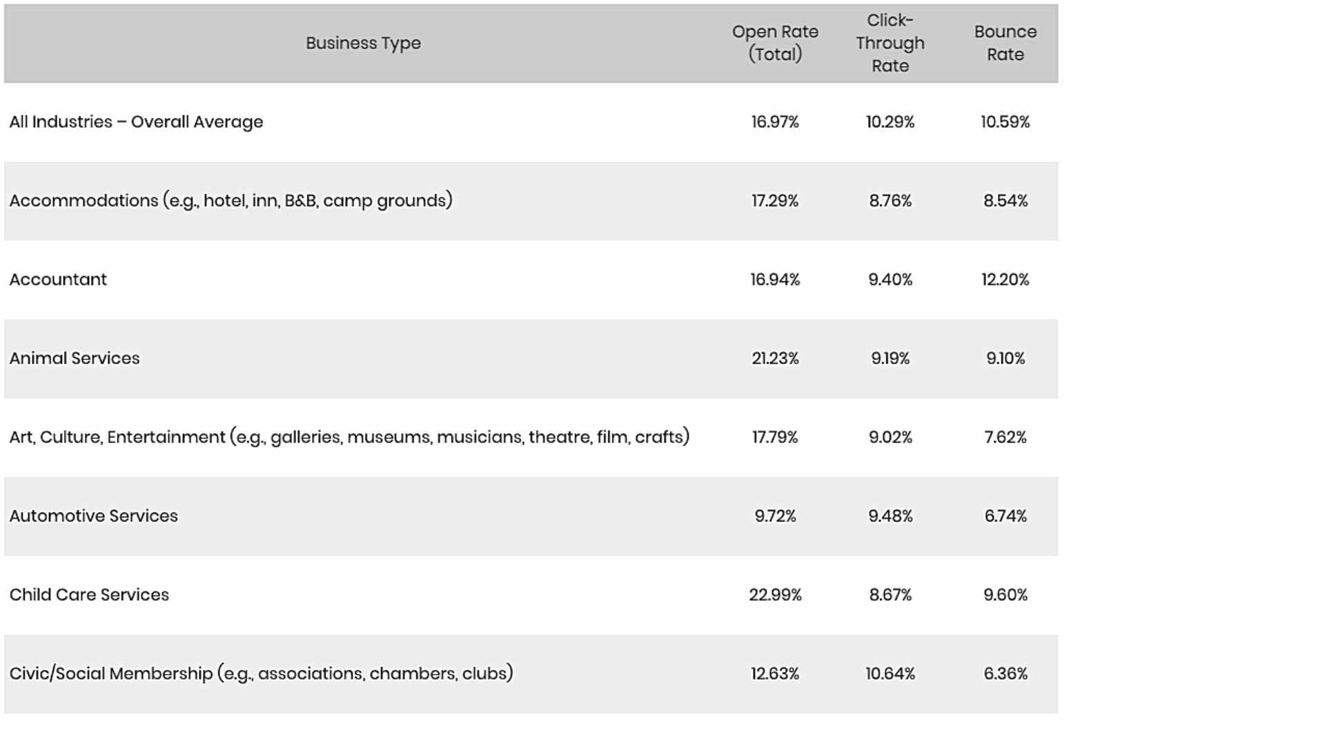 Email Stats by Industry